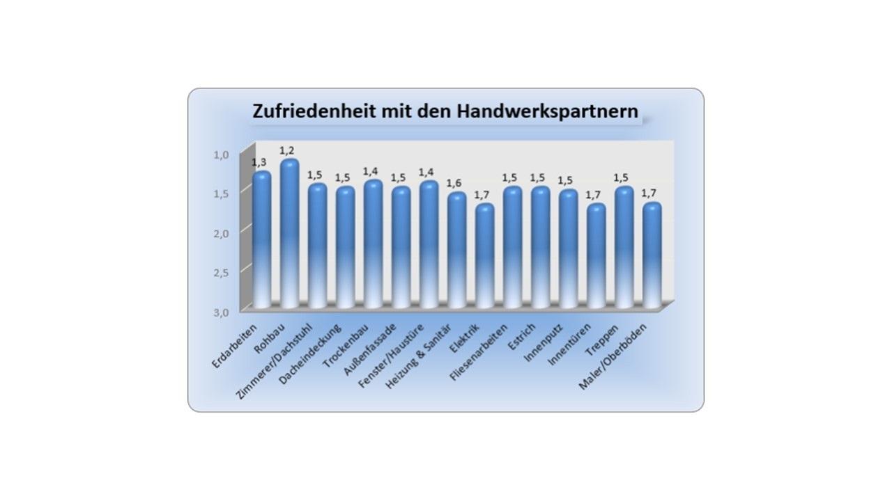 BAUHERRENreport GmbH: Bauinteressenten Einsicht in Qualitätsleistungen gewähren