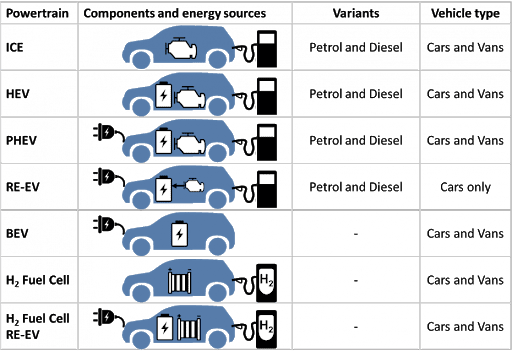 EV Classification