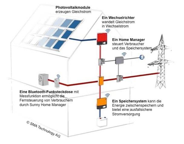 Eigenverbrauch Solaranlage