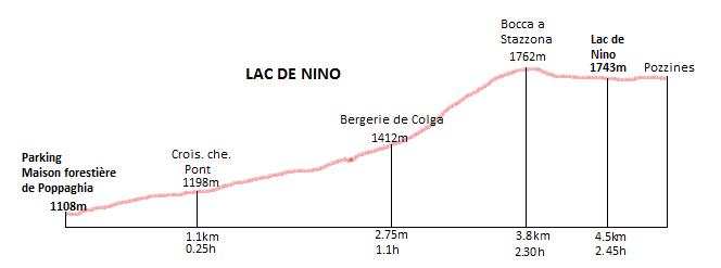 profil randonnée du lac de nino