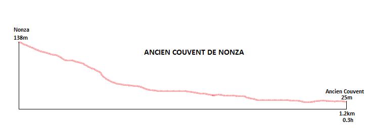 profil randonnée ancien couvent de nonza