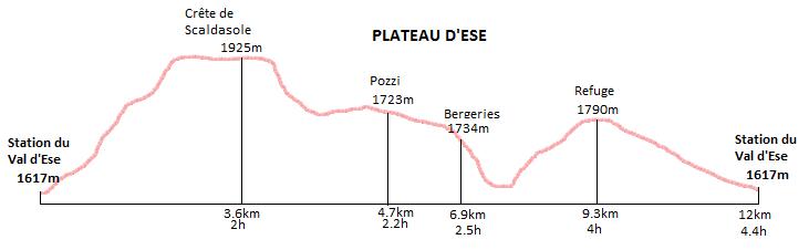 profil randonnée des pozzi du val d'ese