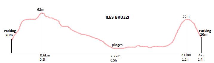 profil randonnée des îles bruzzi
