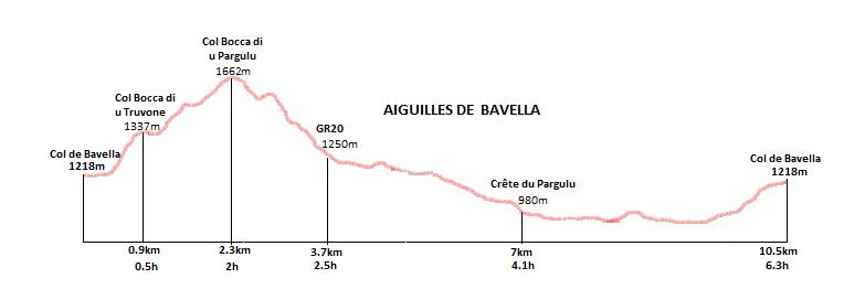 Profil randonnée aiguilles de Bavella