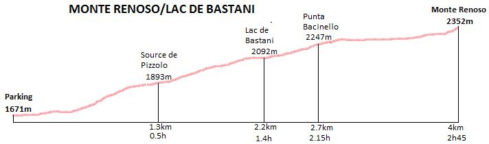profil randonnée du Monte rénoso et le lac de bastani