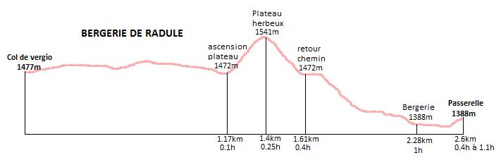 profil randonnée bergerie de radule
