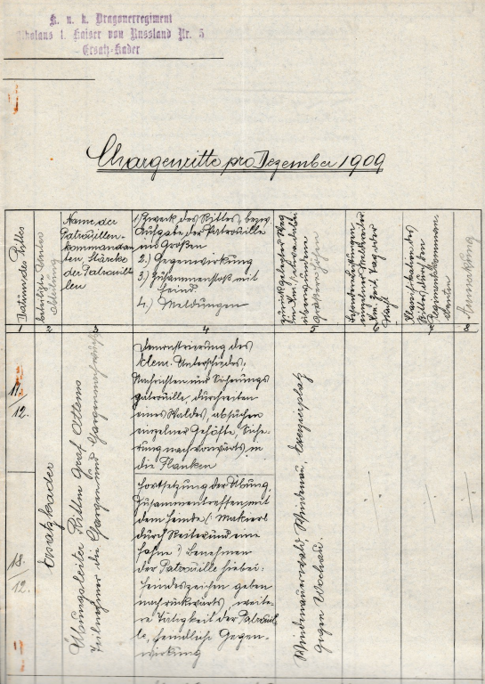 Auszug Chargenritte Journal 1909