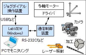 多軸モータ制御