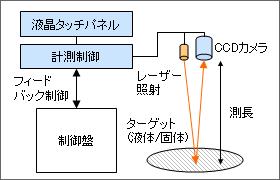 レーザー距離測定