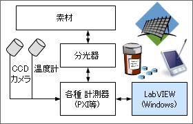 分光器を利用した素材検査装置
