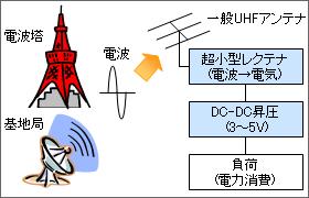 電波エネルギーの蓄積