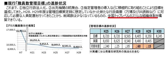 図6 大阪府の人員削減状況 出典:大阪府「職員数管理目標」平成29年9月、部長会議ホームページより
