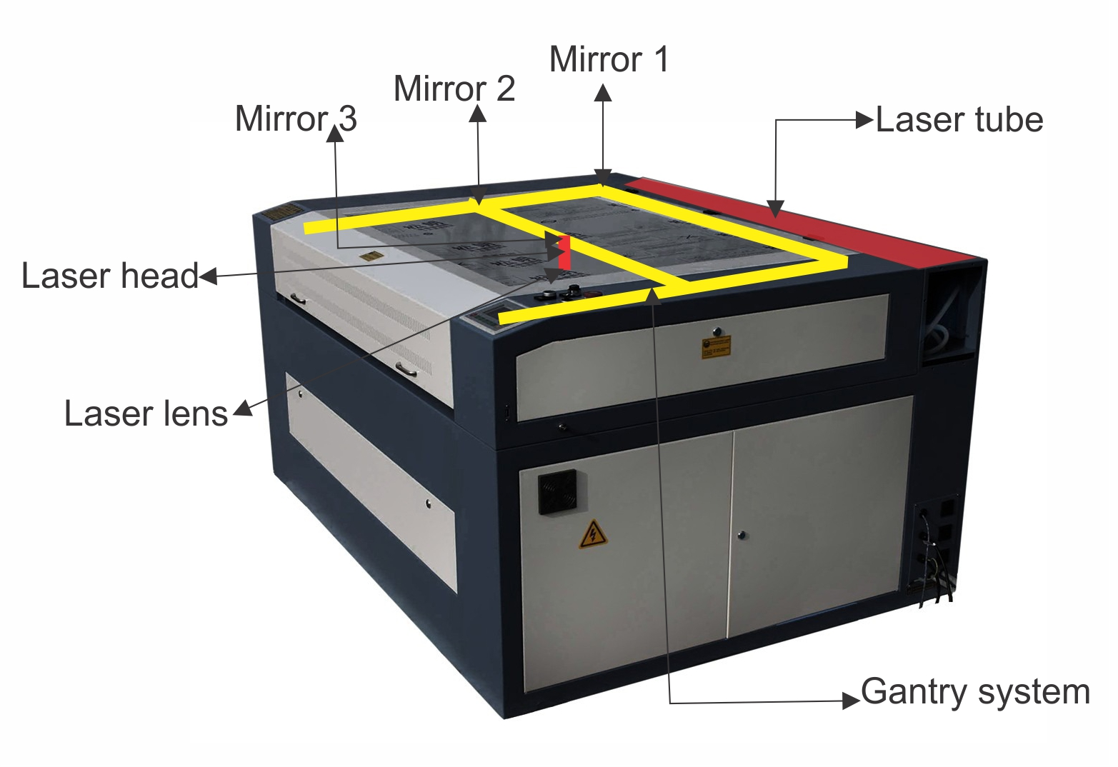 Whats the difference between a CO2 galvanometer vs a CO2 CNC machine