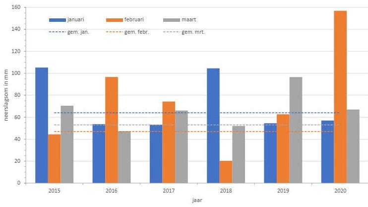 Neerslagsommen in mm/maand in januari, februari en maart (Doetinchem) in 2015-2020. Met een stippellijn is het gemiddelde voor die maand aangegeven.