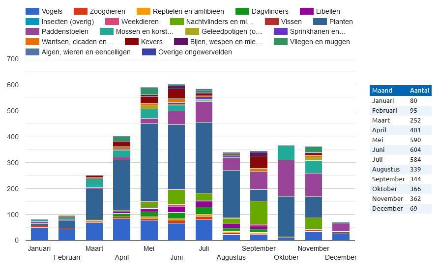 Aantal gemelde soorten per diergroep van 1970-2020 (bron: Waarneming.nl).