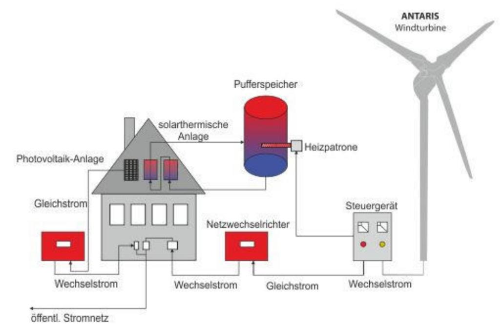Kleinwindkraftanlage zur Überschusssteuerung mit einem Heizstab