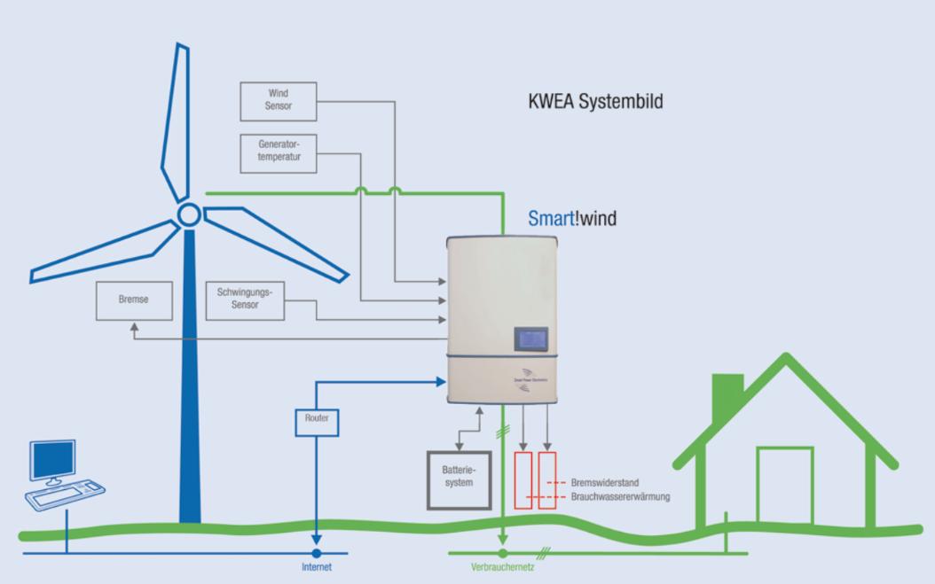 Antaris Windanlage Prinzipschaltbild