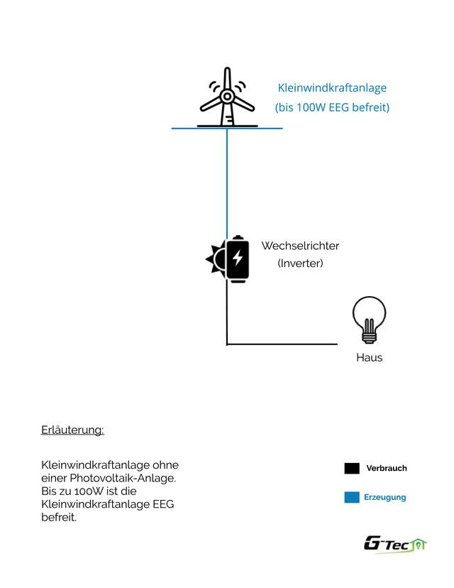 Kleinwindanlage zur Einspeisung ins öffentliche Netz oder einen Gewerbebetrieb.