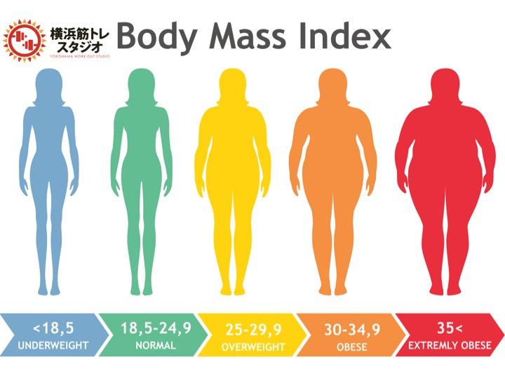 ダイエットでは体重よりも大切な要素