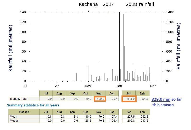 The rainfall-figures for the season to date