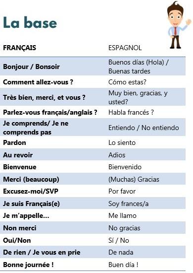 Mémo vocabulaire espagnol - La base - petitedecouverte.fr
