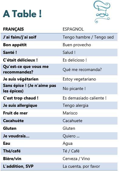 Mémo vocabulaire espagnol - A table - petitedecouverte.fr