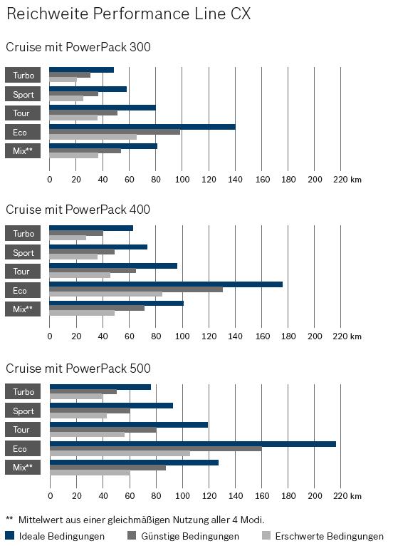Reichweite Bosch Performance Line CX