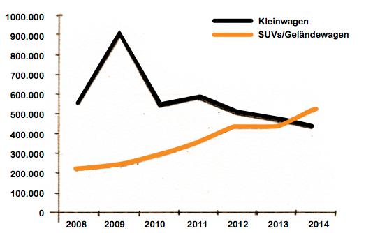 Die Neuzulassungen von SUVs und Geländewagen hat dramatisch zugenommen. Kleinwagen werden immer weniger nachgefragt.