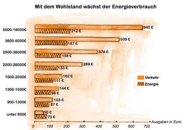 Mit dem Wohlstand wächst der Energieverbrauch. Die Spitzenverdiener verbrauchen im Vergleich zu den ärmsten dreimal soviel Energie – auch unterschieden nach Haushaltsgröße