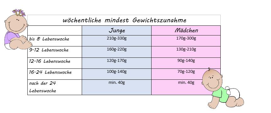 Gewichtszunahme Frühchen