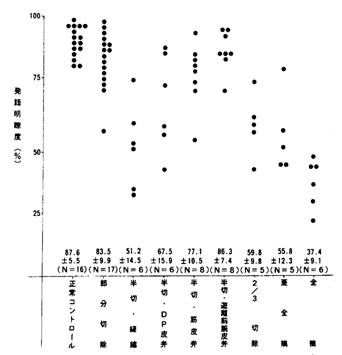 図16 舌切除範囲と単音節明瞭度