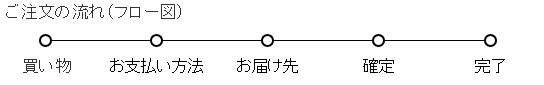 ご注文の流れ(フロー図)