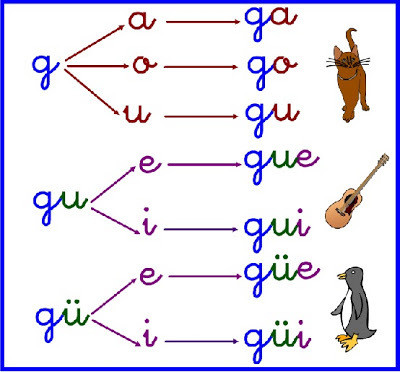 Resultado de imagen de uso de güe güi