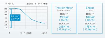 燃費はどの位なの?→26.0km/L