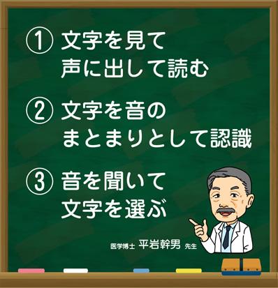1)文字を見て声に出して読む。2)文字を音のまとまりとして認識。3)音を聞いて文字を選ぶ。