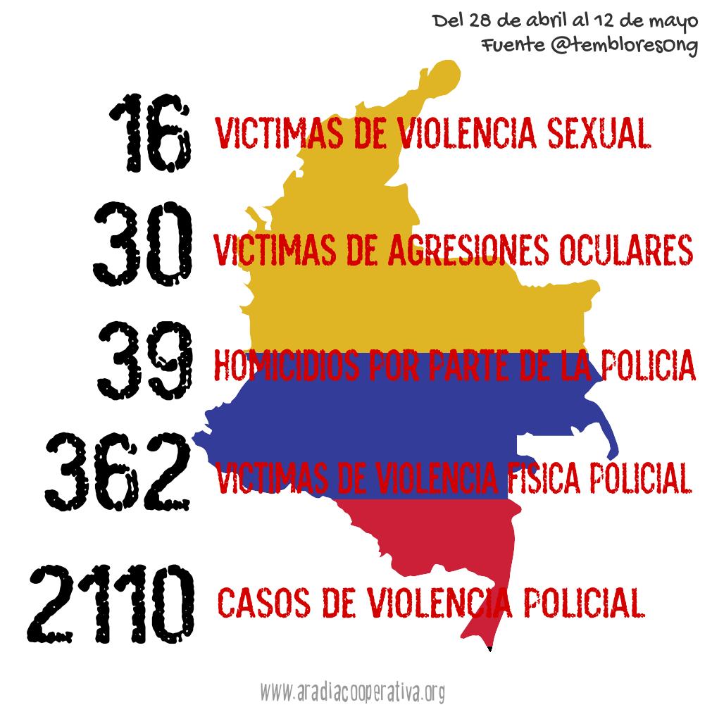 16 víctimas de violencia sexual, 30 de agresiones oculares, 39 homicidios presuntamente por parte de la policía, 362 víctimas de violencia policial, 2110 casos de violencia olicial