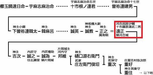 「広瀬社神主曽祢(樋口)氏系図」