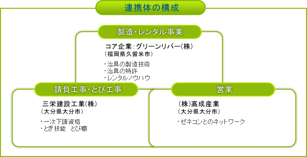 連携体の構成