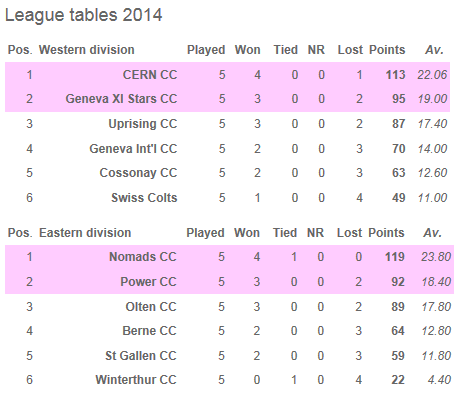 McGees 40 over league table