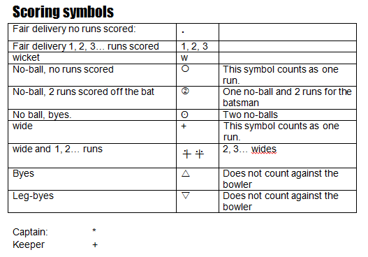 Cricket scoring internationally recognised symbols