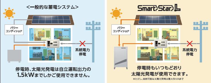 伊藤忠商事リチウムイオン蓄電池Smartstarlなら、停電時もいつも通り太陽光発電が使用できます。