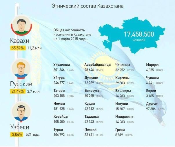 Ethnische Zusammensetzung des Kasachstans