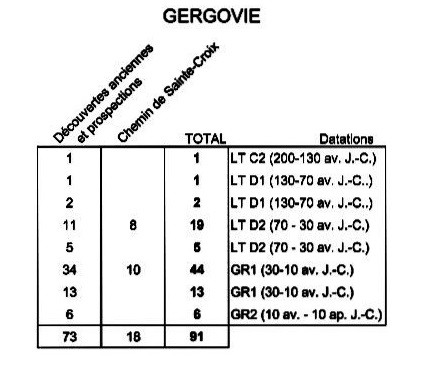 Proposition de chronologie pour les fibules retrouvées sur 2 sites Arvernes. Les fibules à charnières sont présentes à partir de 30 av. J.-C. Crédit: M. Poux.