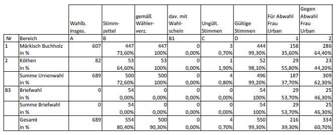 vorläufiges Endergebnis (Quelle: Amt Schenkenländchen)