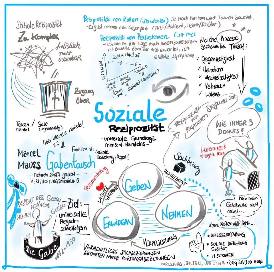 Soziale Reziprozität #diegabe #marcelmauss #universitaet Jena. 2019
