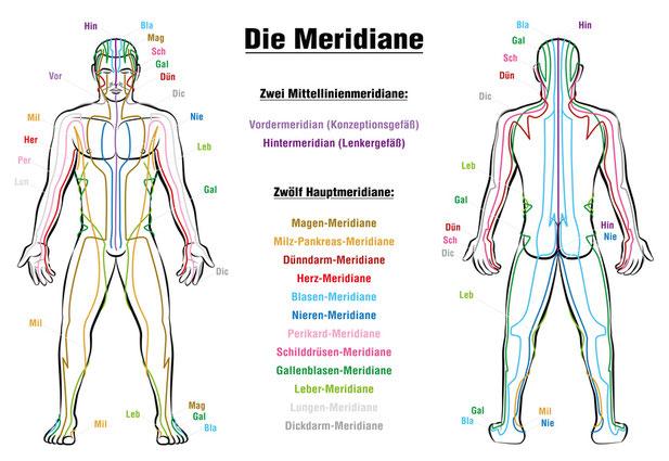 """<img src=""""Die-Meridiane.jpg"""" alt=""""Ein Mann und seine Meridiane"""">"""