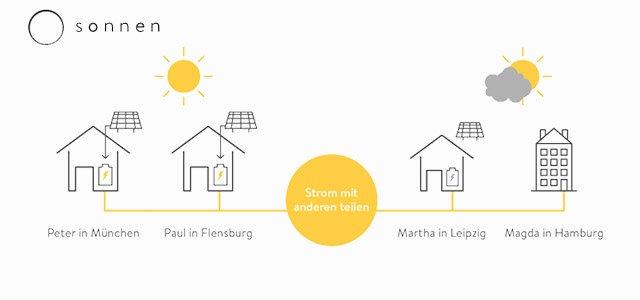 keine Stromkosten mehr mit der Sonnen-Community
