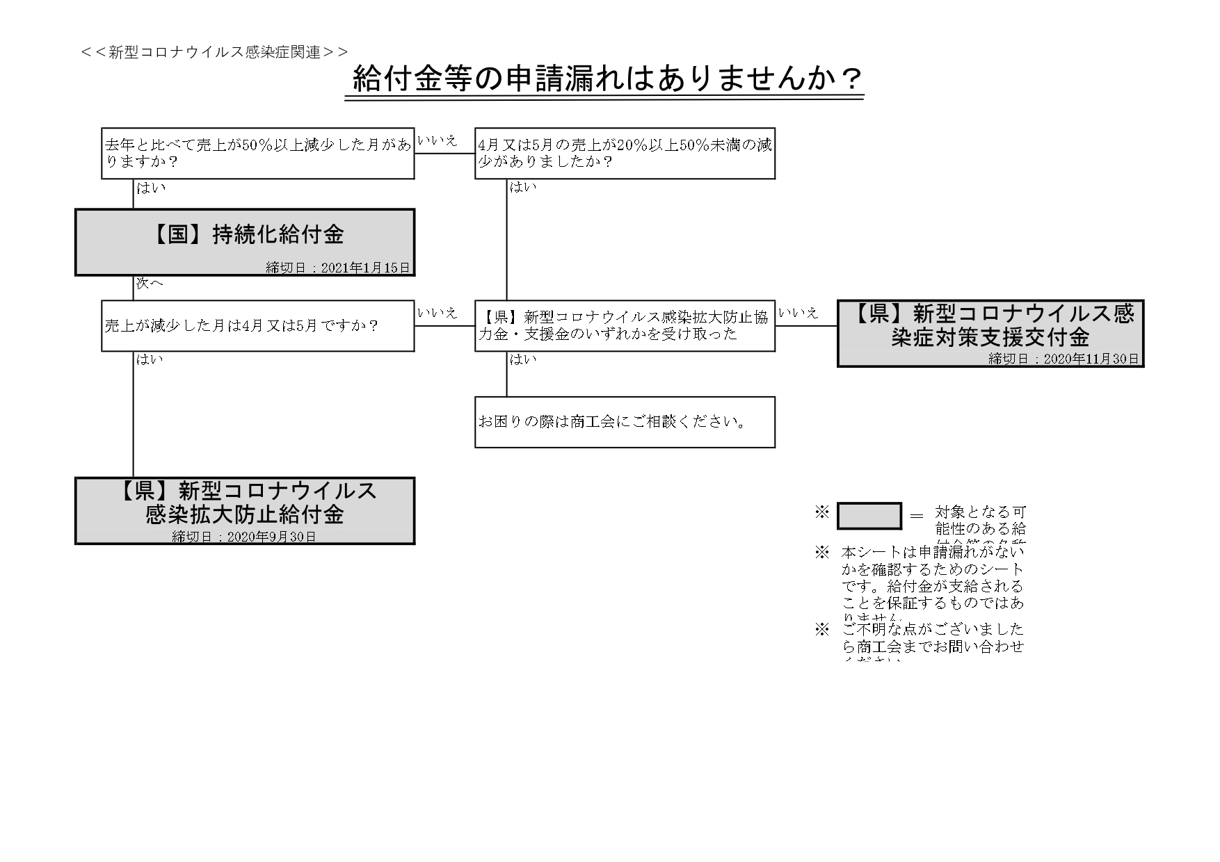 福島 県 新型 コロナ ウイルス 感染 症 拡大 防止 給付 金