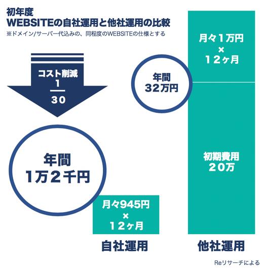 初年度WEBSITEの自社運用と他社運用の比較