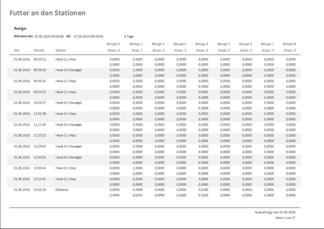 Tabelle mit Stationsbesuchen